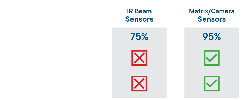 Matrix/Camera Sensors have 95% raw accuracy, real-time passenger counts and a sleek installation when compared with IR Beam Sensors.